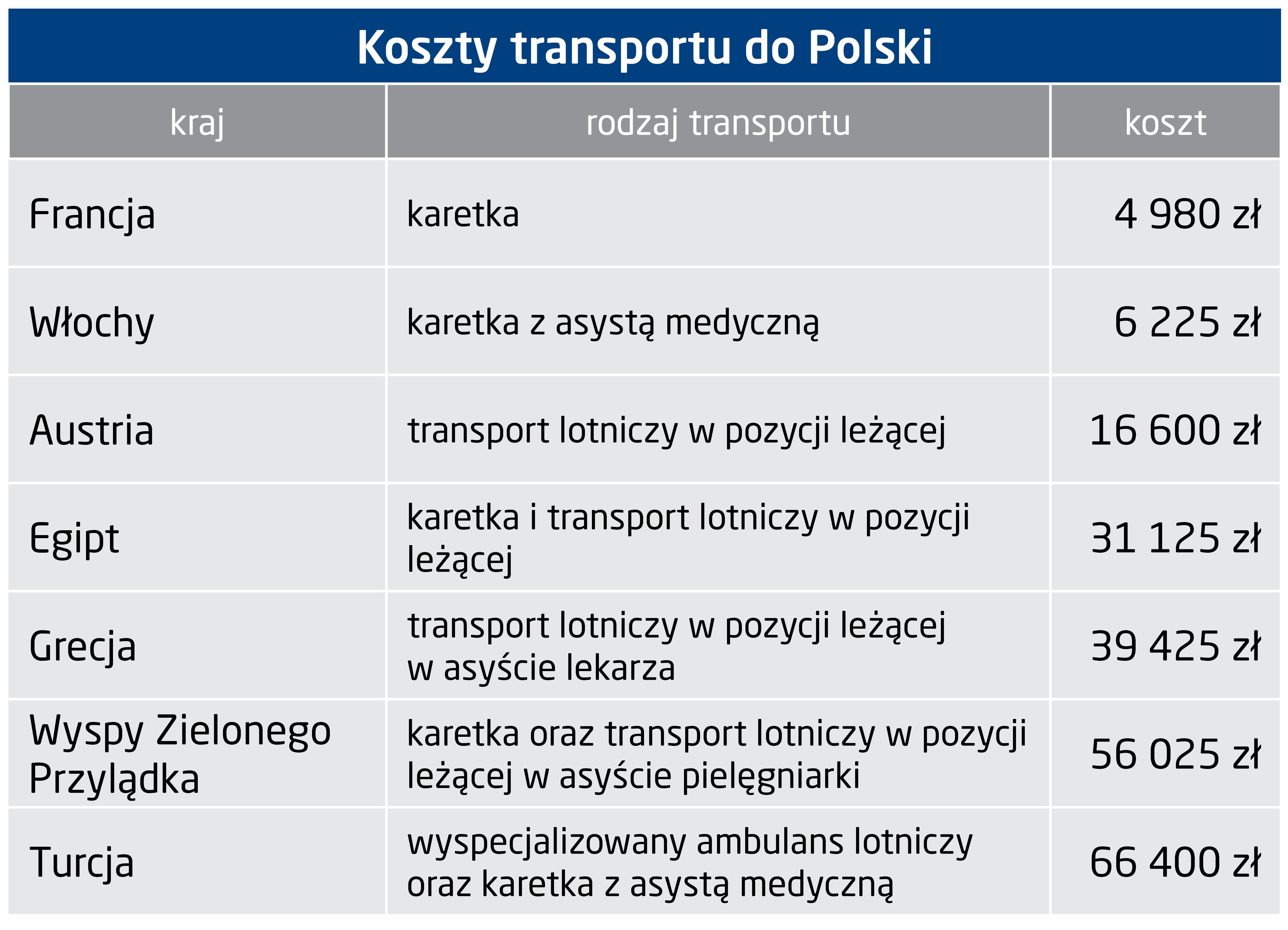 Koszty transportu do Polski